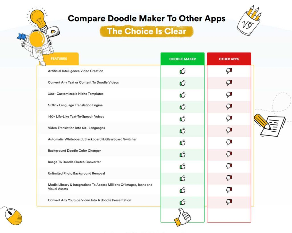 Doodle Maker Review + OTO Details + Doodle Maker Bonuses $24k + Discount Offer + A mind-blowing doodle video creator For all niches and in any language