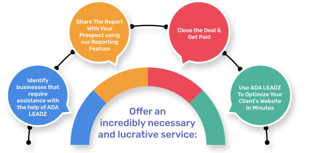 ADA Leadz Review, Discount, Coupon, OTOs & $24K + $25K Bonuses, Finds LASER TARGETED LEADS with ADA Leadz